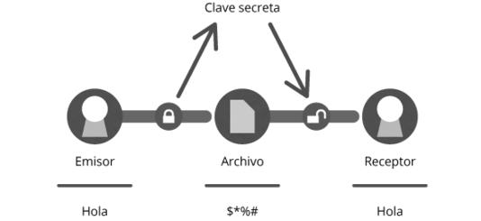 clave secreta