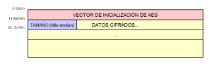 Captura: Estructura estimada del fichero cifrado .ECC