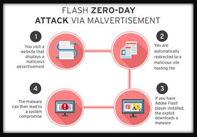 0day adobe flash - BLOG - 1