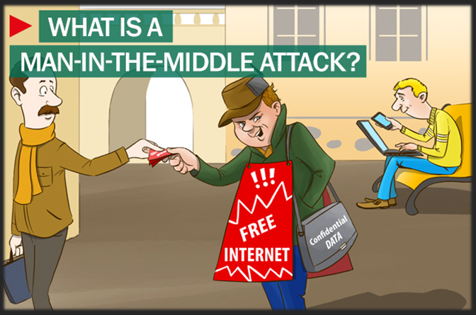 Man in the Middle Attack.