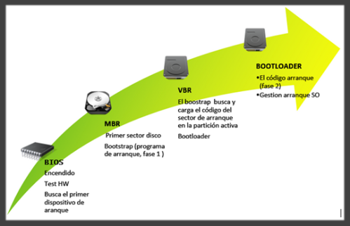 - Secuencia de arranque en un sistema basado en BIOS –