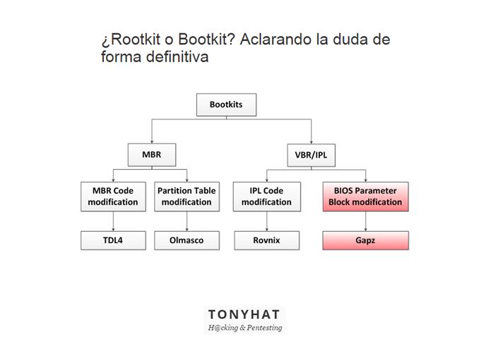 Bootkits - BLOG - 2