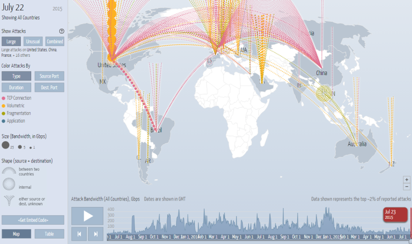 Captura: Digital Attack MapTop daily DDoS attacks worldwide.