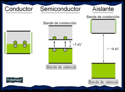 Captura 2: Conductor, semi-conductor y aislante }:D