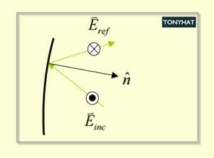 Signal Contact, ISC (IX), BLOG - 31