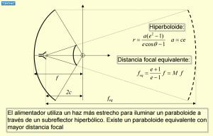 Signal Contact, ISC (IX), BLOG - 41