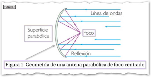 Signal Contact, ISC (VI), BLOG - 3