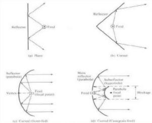 Signal Contact, ISC (VII), BLOG - 21
