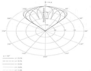 Signal Contact, ISC (VII), BLOG - 30