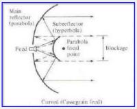 Signal Contact, ISC (VII), BLOG - 42