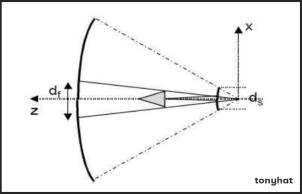 Signal Contact, ISC (VIII), BLOG - 22