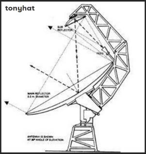 Signal Contact, ISC (VIII), BLOG - 27