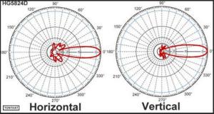Signal Contact, ISC (VIII), BLOG - 31