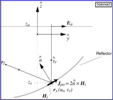 Signal Contact, ISC (X), BLOG - 100