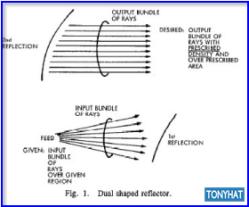 Signal Contact, ISC (X), BLOG - 110