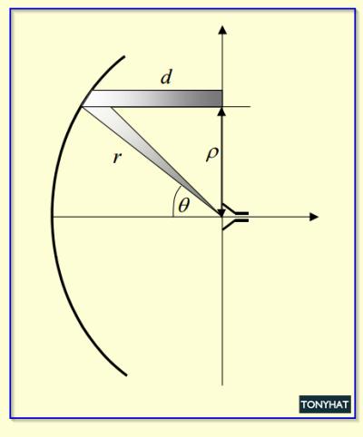 Signal Contact, ISC (X), BLOG - 24