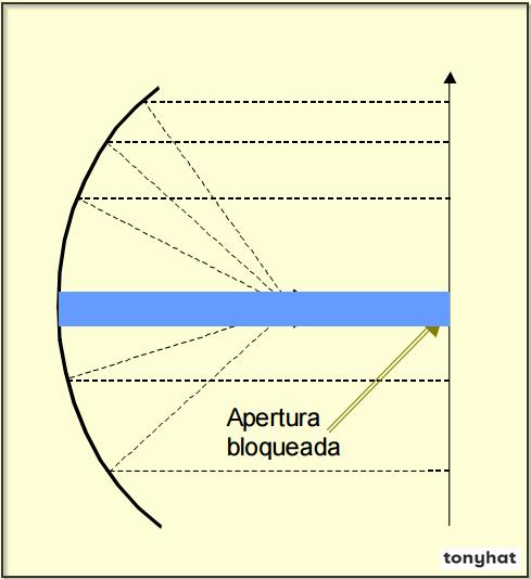 Signal Contact, ISC (X), BLOG - 46