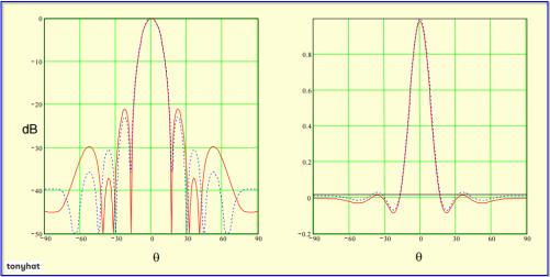 Signal Contact, ISC (X), BLOG - 49