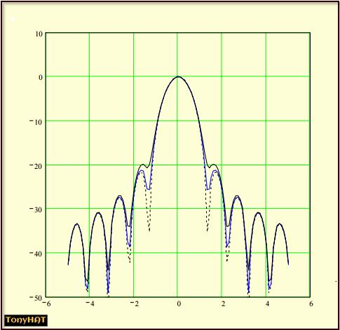 Signal Contact, ISC (X), BLOG - 65