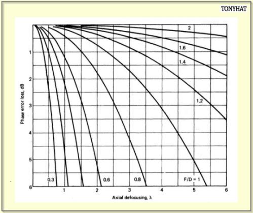 Signal Contact, ISC (X), BLOG - 66