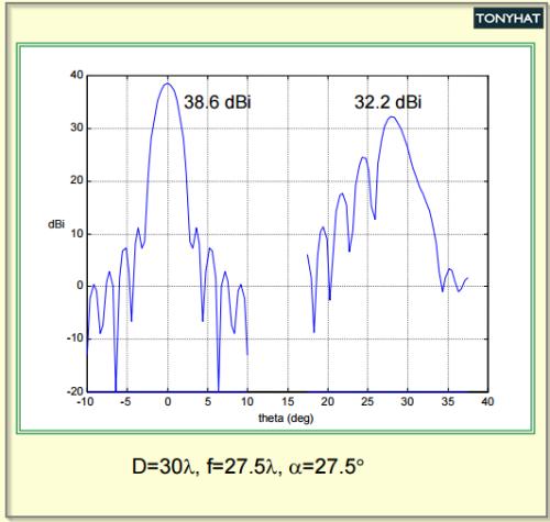 Signal Contact, ISC (X), BLOG - 70