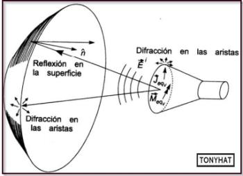 Signal Contact, ISC (X), BLOG - 96
