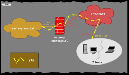 Básicos 25, P.IP.router.config - BLOG, 012