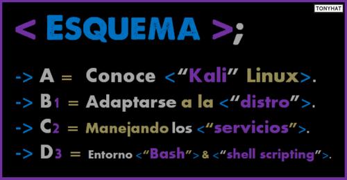 Kali Linux, LTP, Vol. One, BLOG - 020